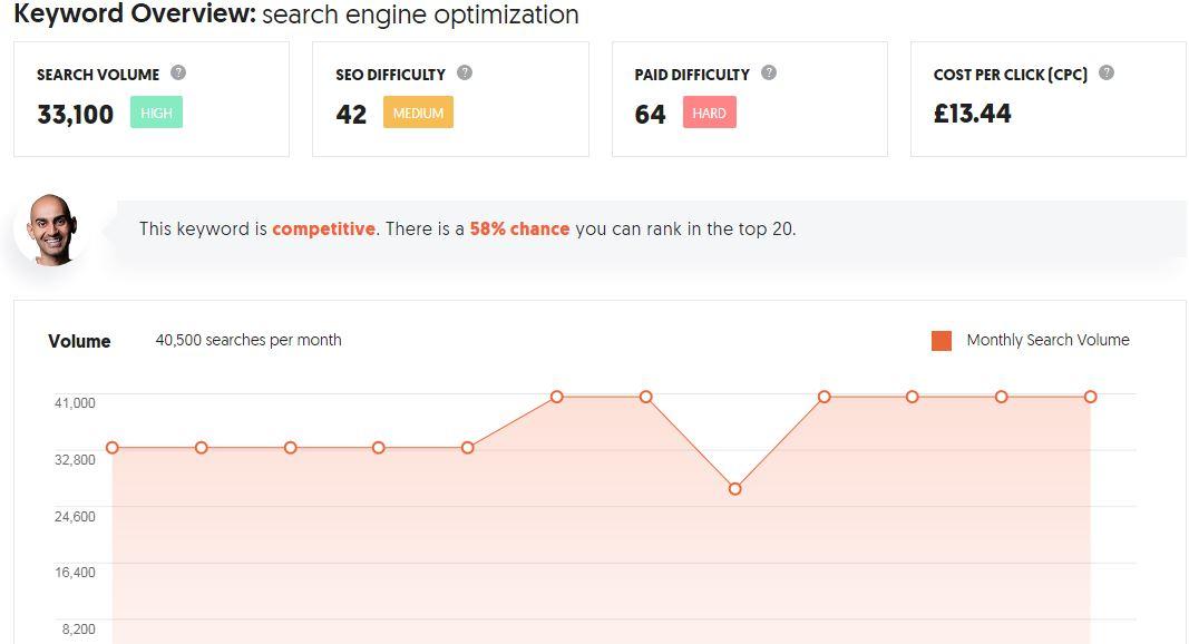 ubersuggest- search engine optimization